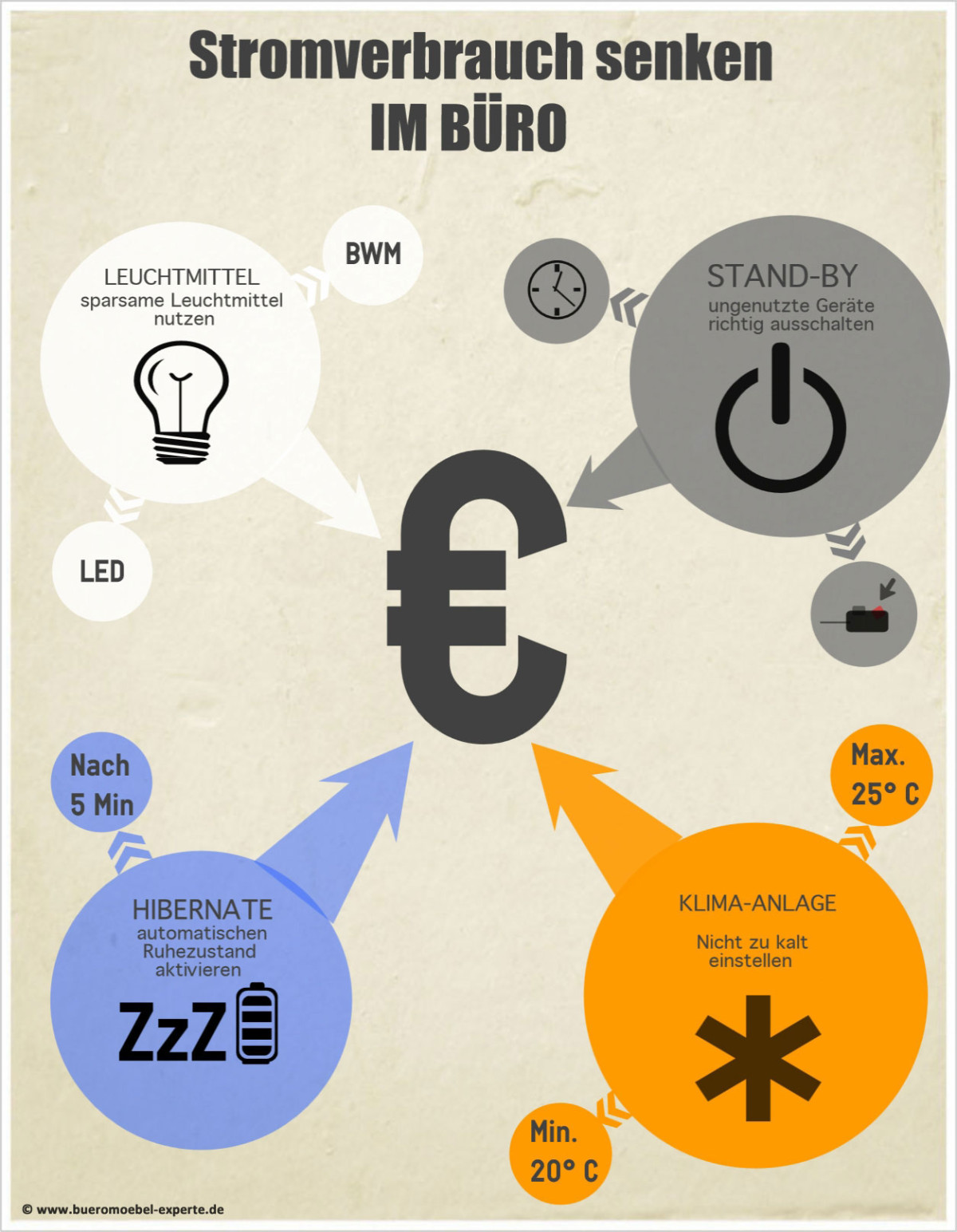 Infografik Strom sparen im Büro