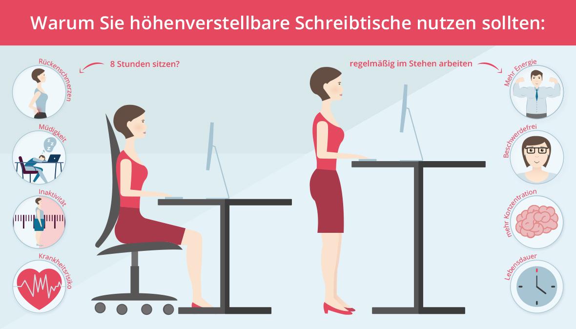Wer nicht stundenlang auf seinem Bürostuhl sitzen möchte, der sollte sich für einen elektrisch höhenverstellbaren Schreibtisch entscheiden.