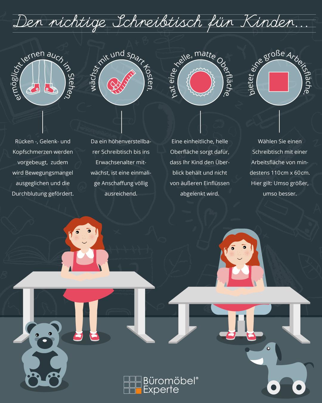 Infografik Kinderdrehstuhl und Kinderschreibtische