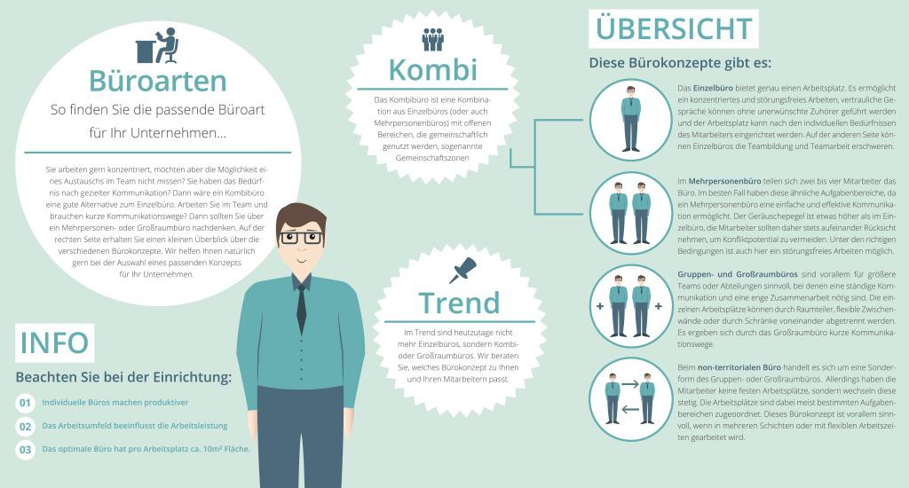 infografik-grossraumbüro