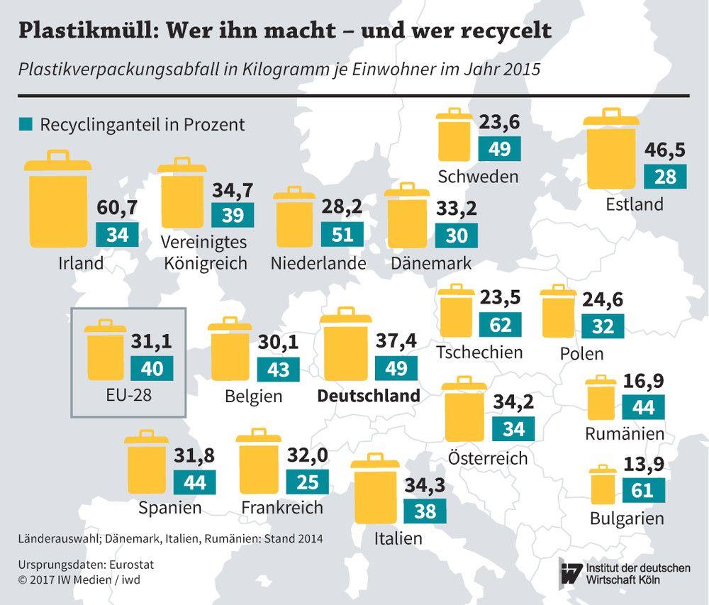 Verpackungsabfall pro Einwohner