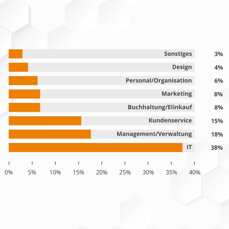 """Umfrage: """"Mein Büro"""" - so sind deutsche Büros heute ausgestattet 4"""