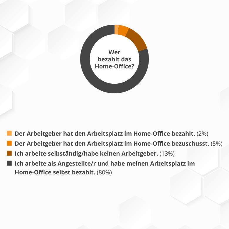 """Umfrage: """"Mein Büro"""" - so sind deutsche Büros heute ausgestattet 7"""